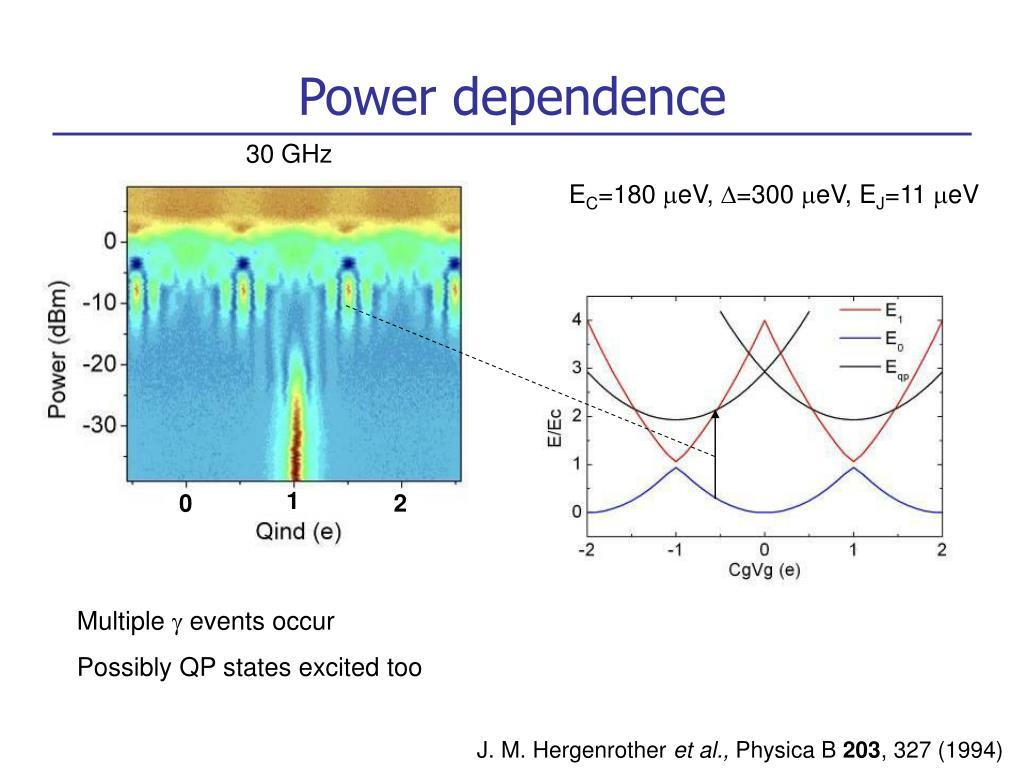 30 GHz