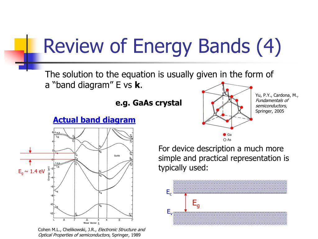 Actual band diagram