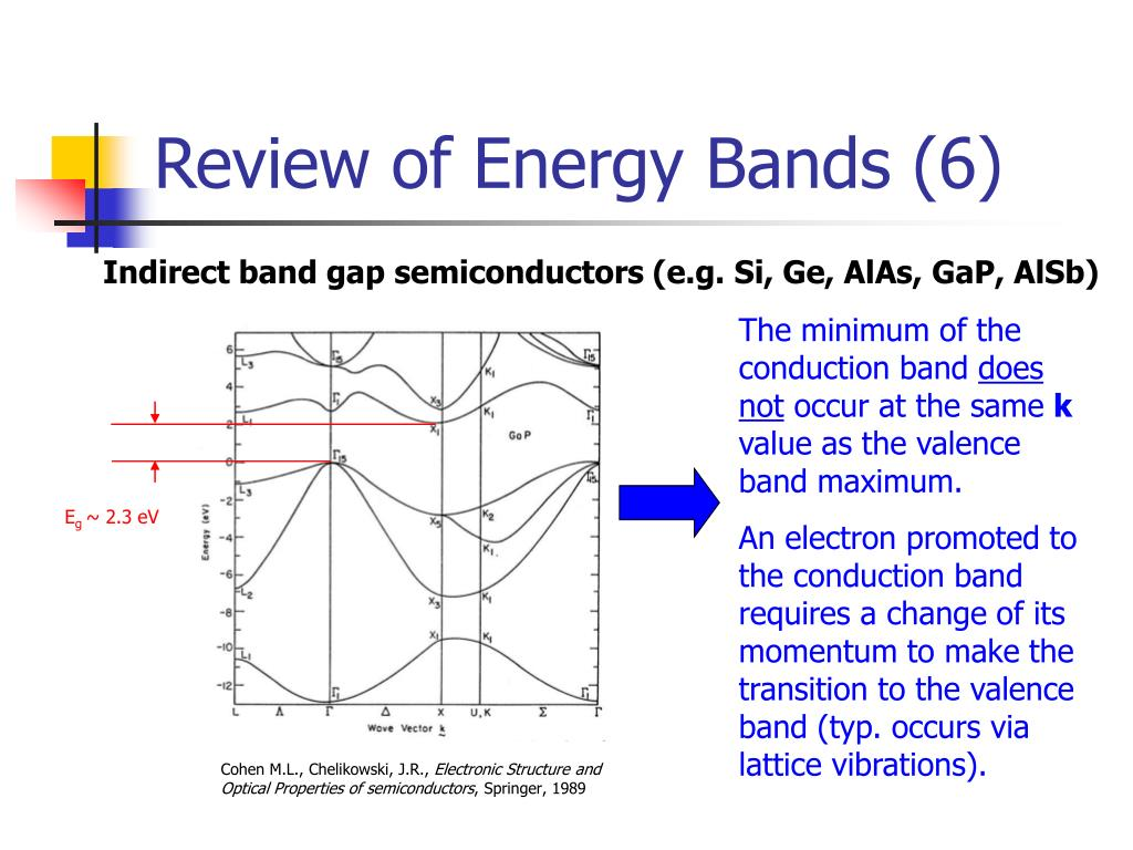 Review of Energy Bands (6)