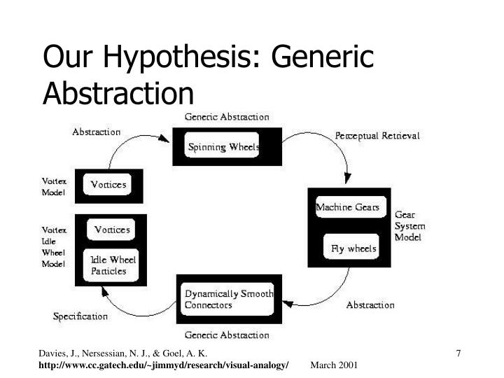 Our Hypothesis: Generic Abstraction