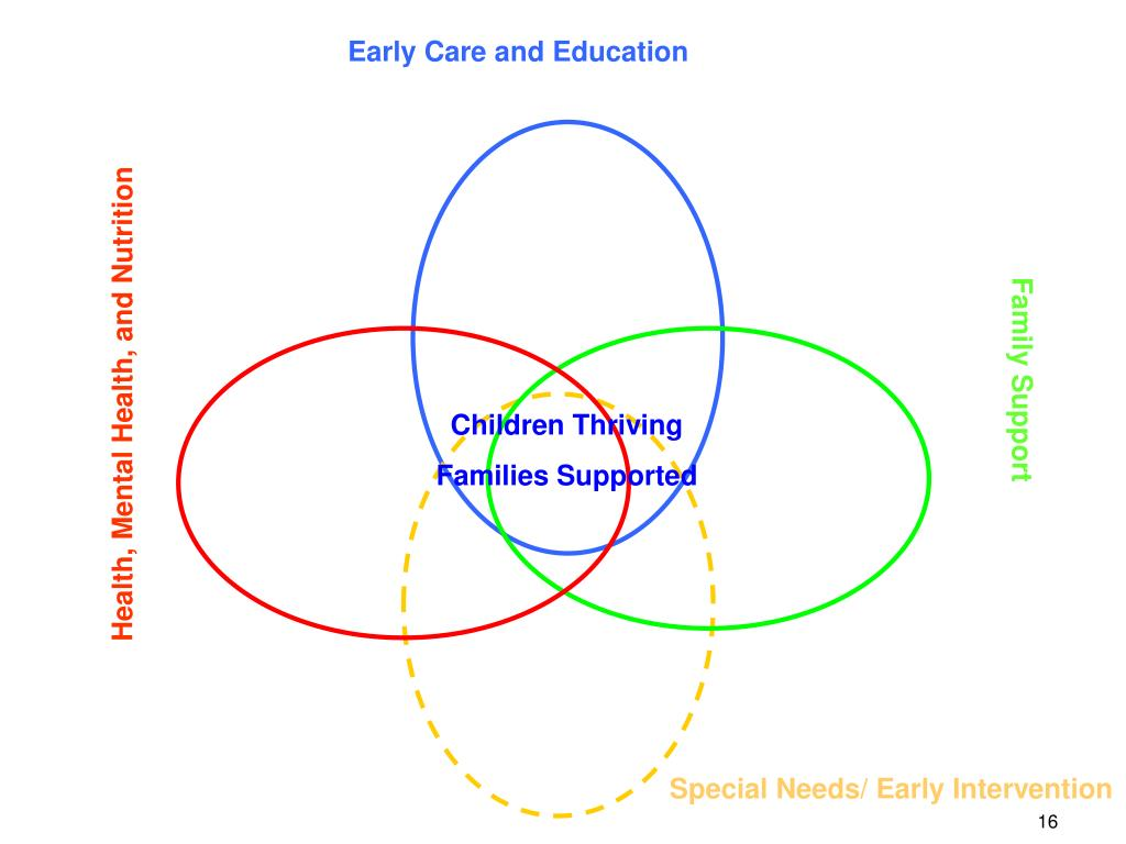 Early Care and Education