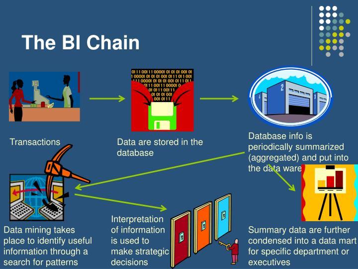 The BI Chain