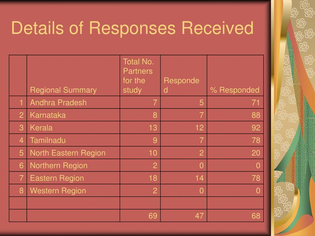 Details of Responses Received