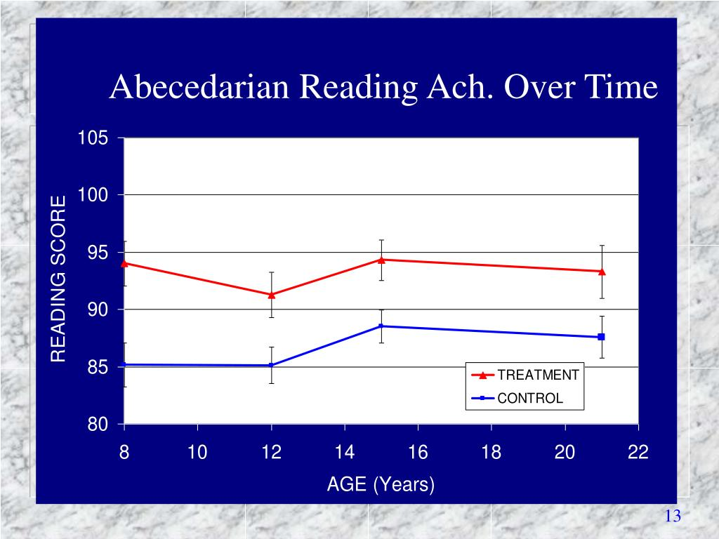 Abecedarian Reading Ach. Over Time