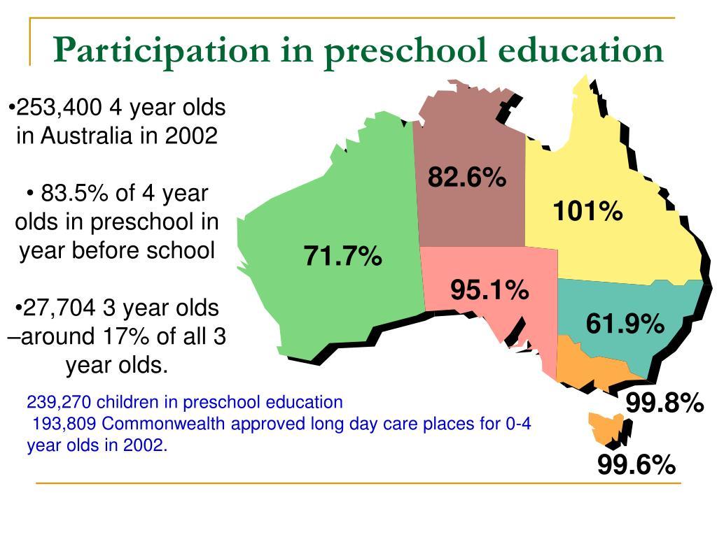 Participation in preschool education