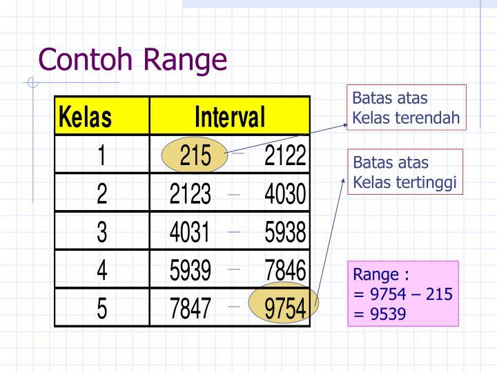 Contoh Range