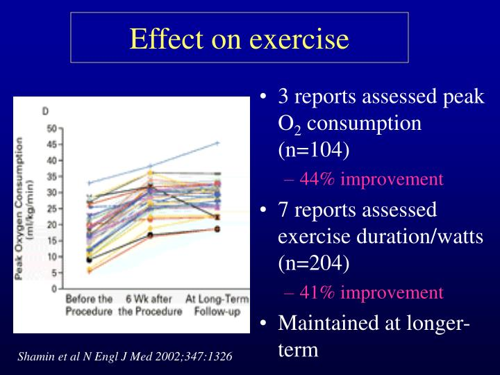 Effect on exercise