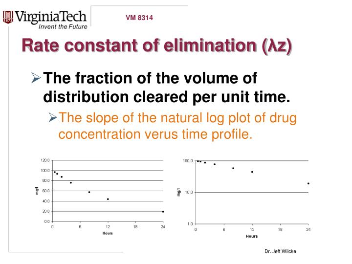 Rate constant of elimination (