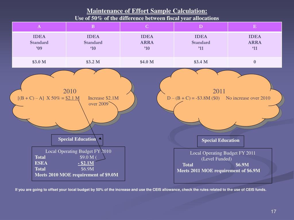 Maintenance of Effort Sample Calculation: