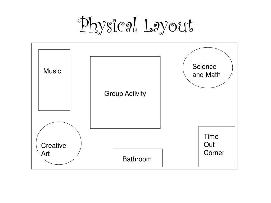 Physical Layout