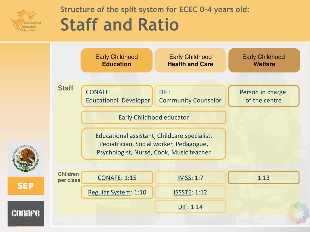 Structure of the split system for ECEC 0-4 years old: