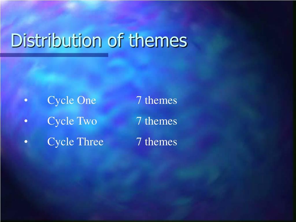 Distribution of themes