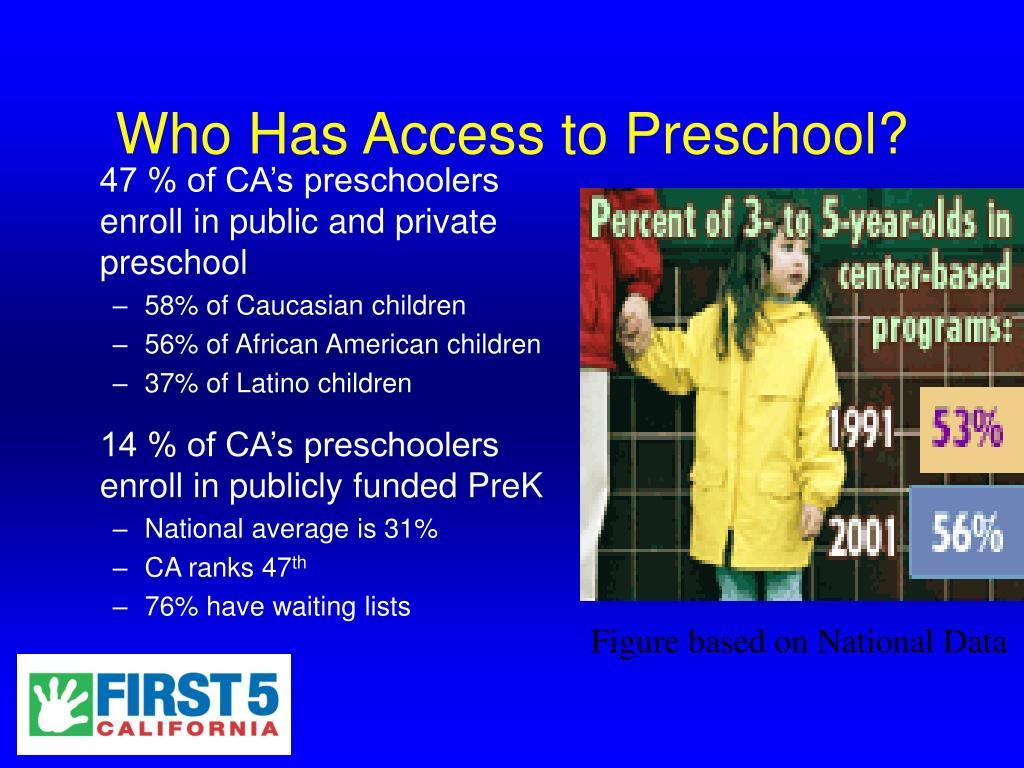 Who Has Access to Preschool?