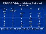 example relationship between anxiety and test scores