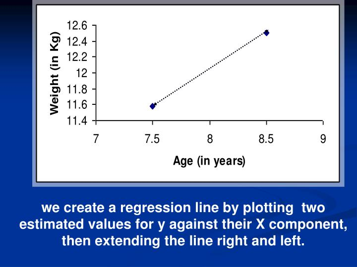 we create a regression line by plotting  two estimated values for y against their X component, then extending the line right and left.