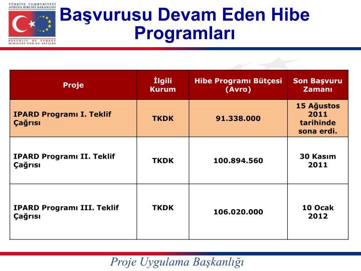Başvurusu Devam Eden Hibe Programları