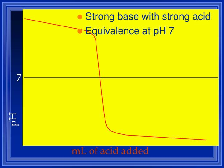 Strong base with strong acid