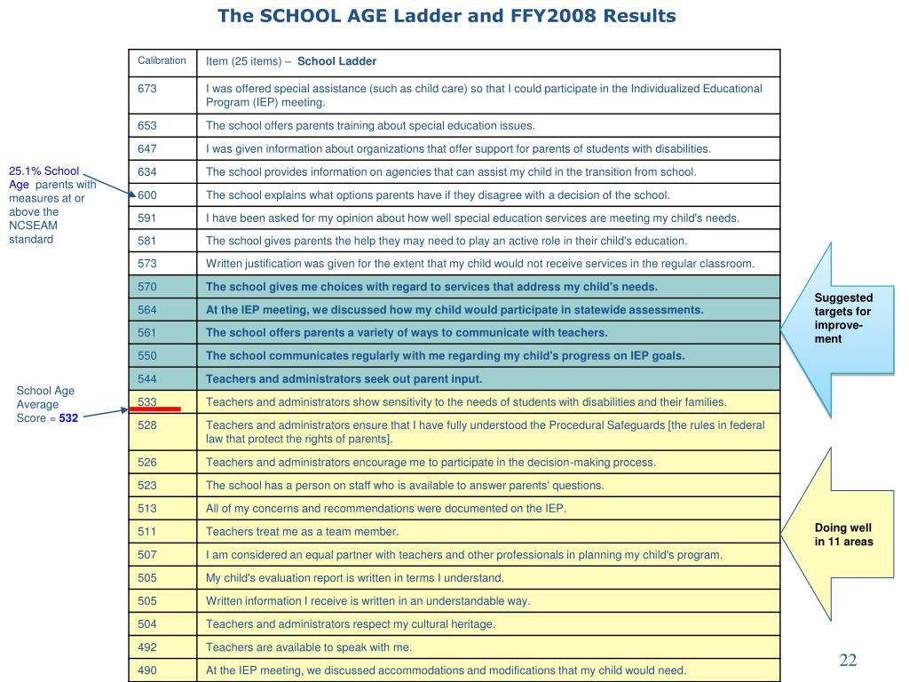 The SCHOOL AGE Ladder and FFY2008 Results