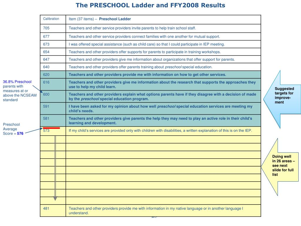 The PRESCHOOL Ladder and FFY2008 Results
