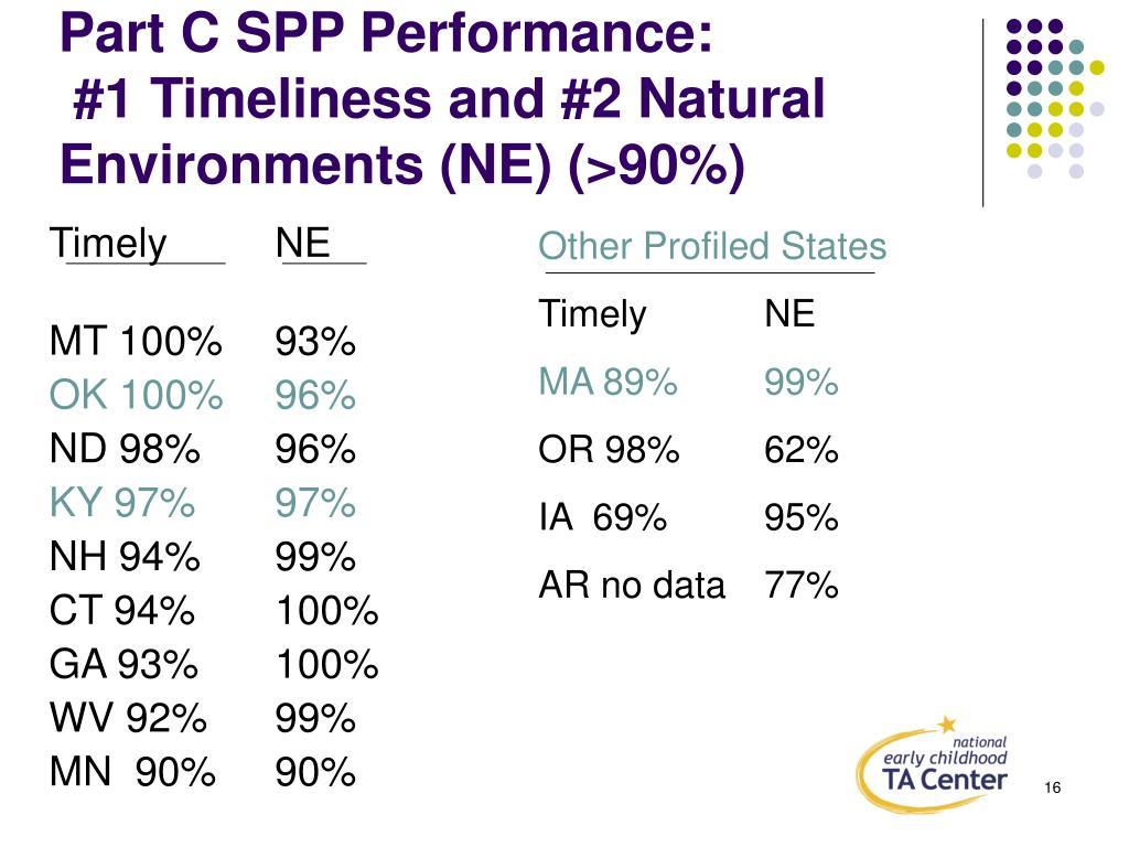 Part C SPP Performance: