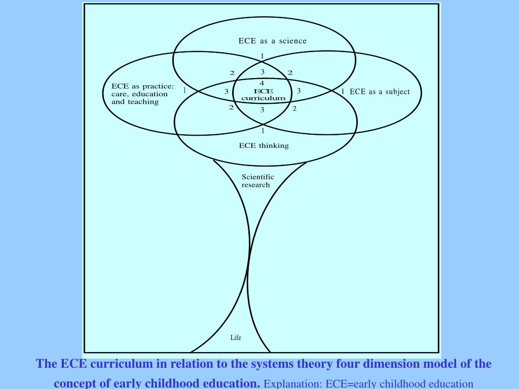 The ECE curriculum in relation to the systems theory four dimension model of the concept of early childhood education.