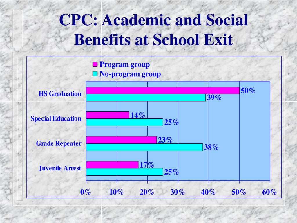 CPC: Academic and Social Benefits at School Exit