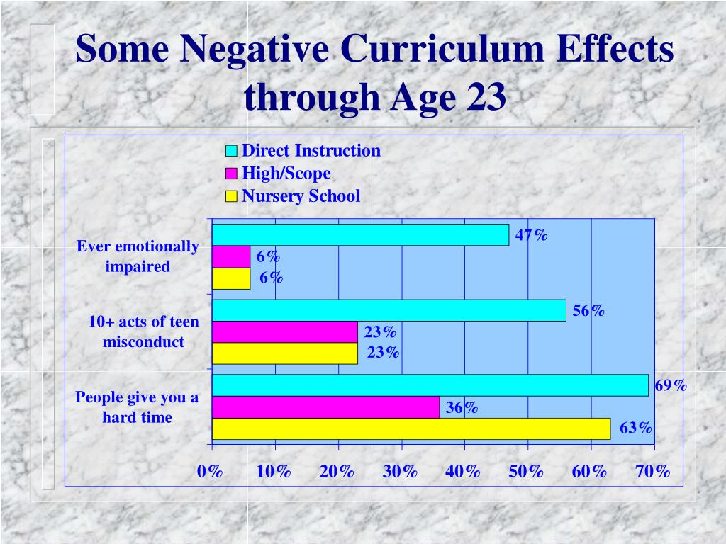 Some Negative Curriculum Effects