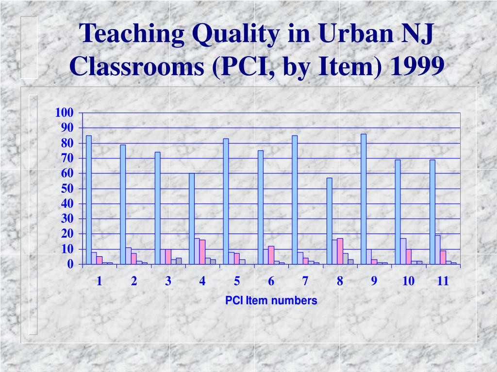 Teaching Quality in Urban NJ Classrooms (PCI, by Item) 1999