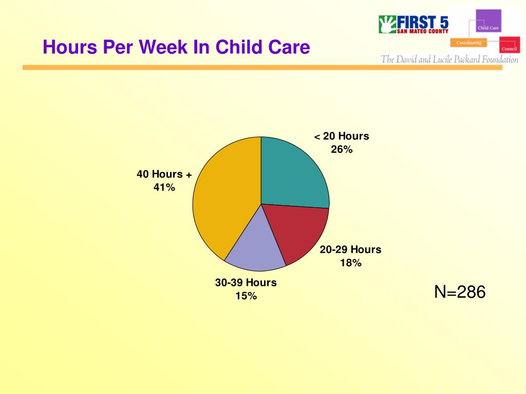 Hours Per Week In Child Care