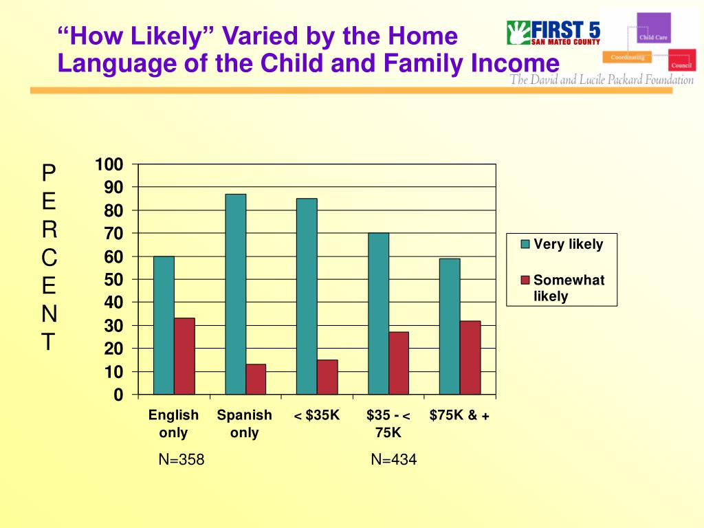 """How Likely"" Varied by the Home"