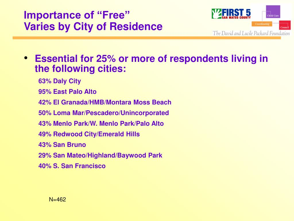 """Importance of """"Free"""""""
