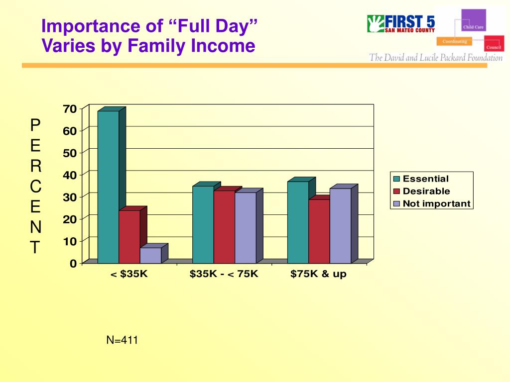"Importance of ""Full Day"""