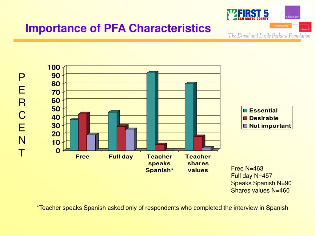 Importance of PFA Characteristics