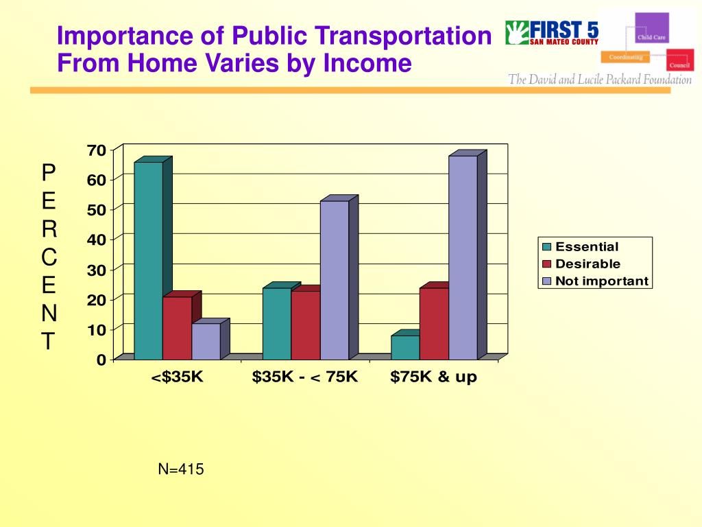 Importance of Public Transportation