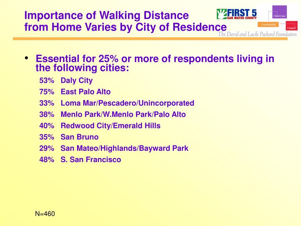 Importance of Walking Distance