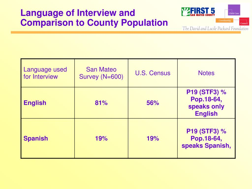 Language of Interview and