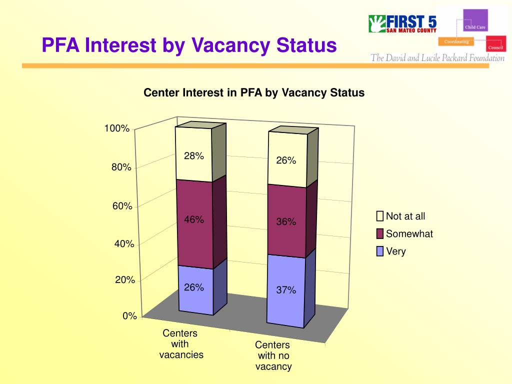 PFA Interest by Vacancy Status