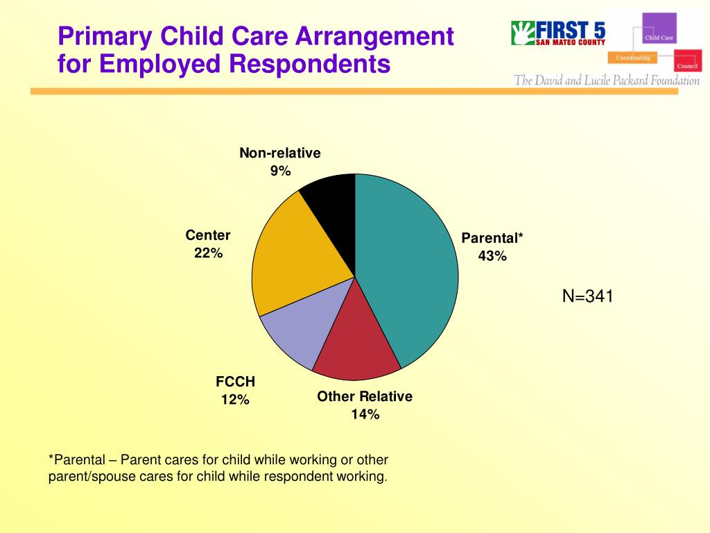 Primary Child Care Arrangement