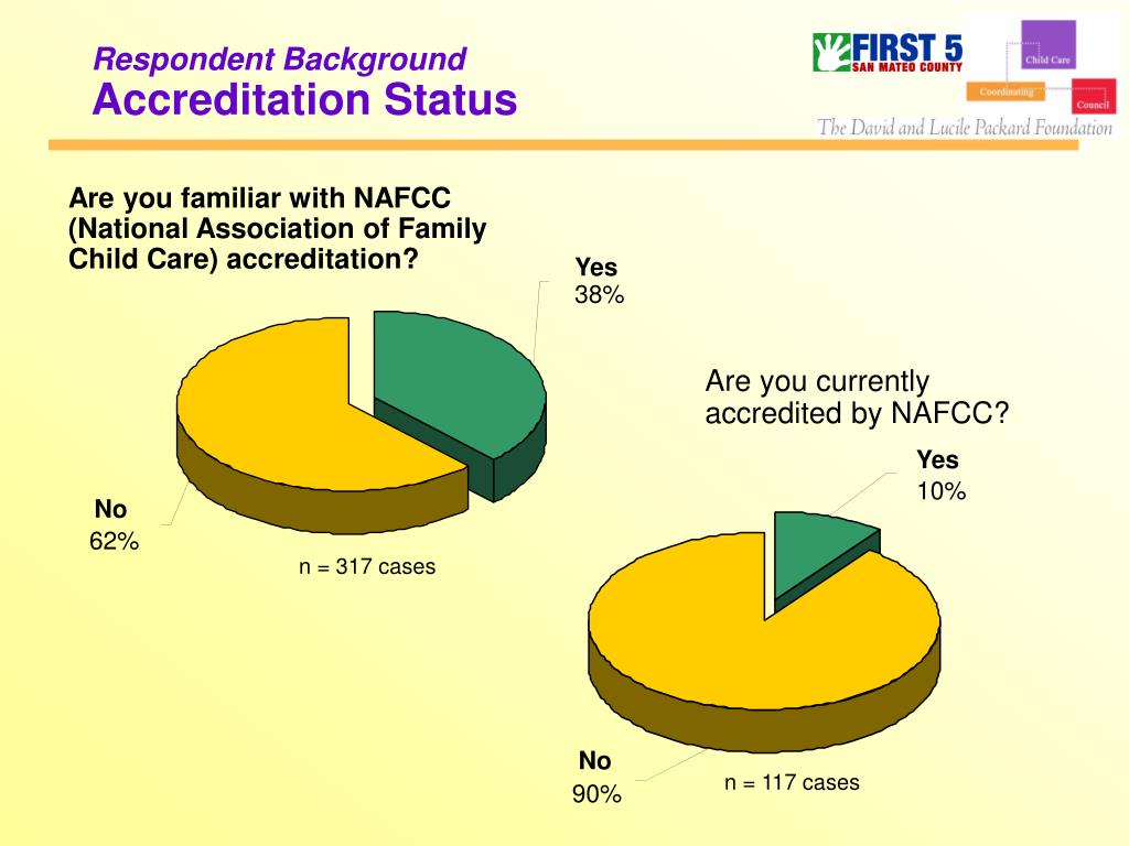Are you familiar with NAFCC (National Association of Family Child Care) accreditation?