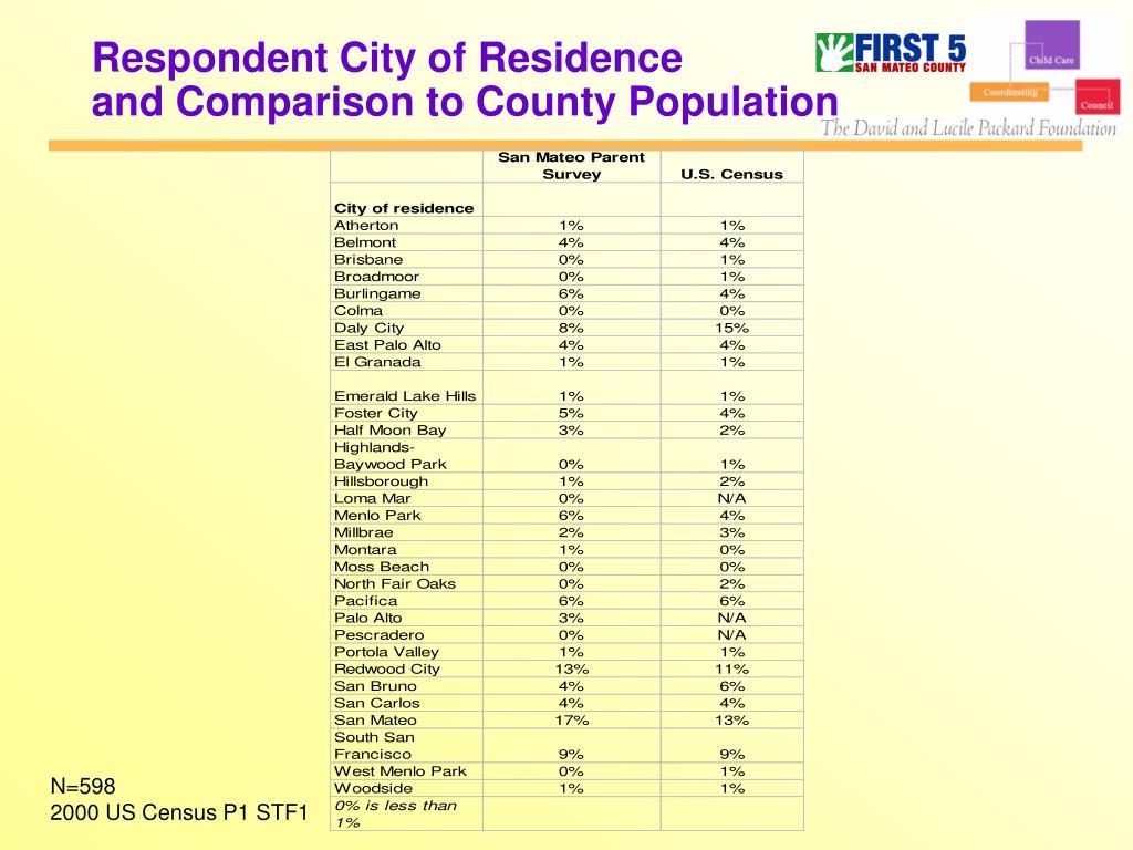 Respondent City of Residence