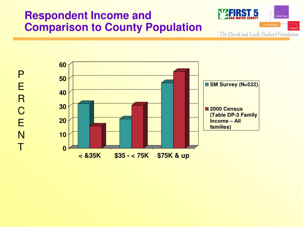 Respondent Income and