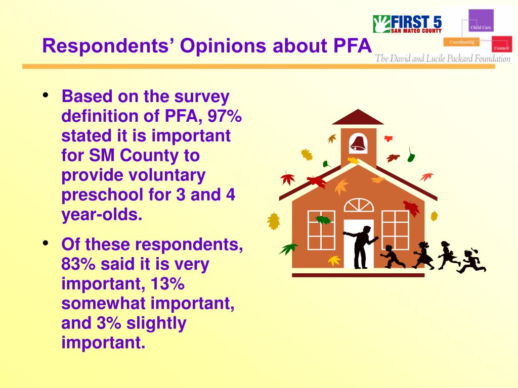 Respondents' Opinions about PFA