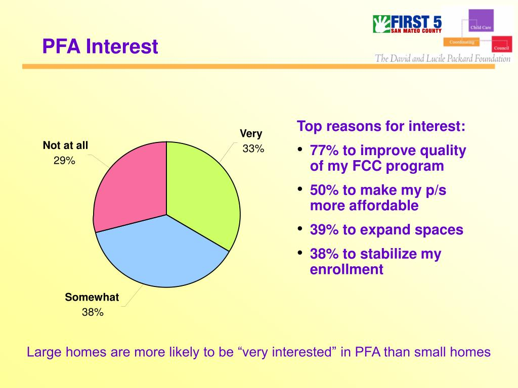 PFA Interest