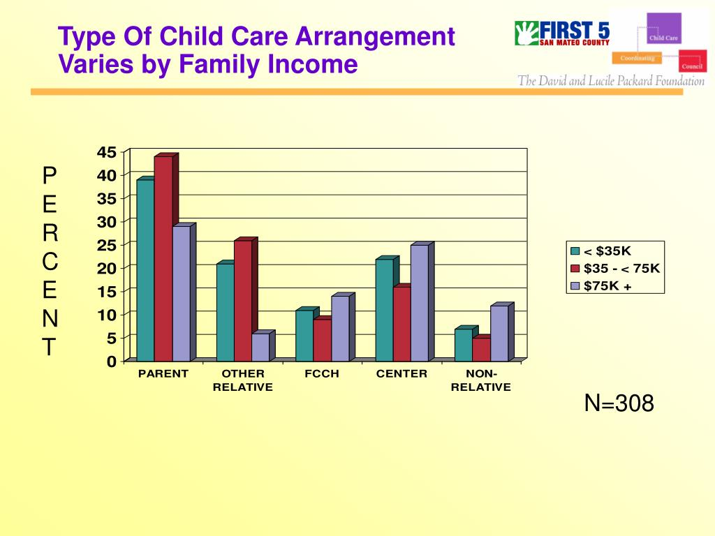 Type Of Child Care Arrangement