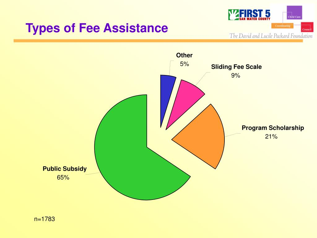 Types of Fee Assistance