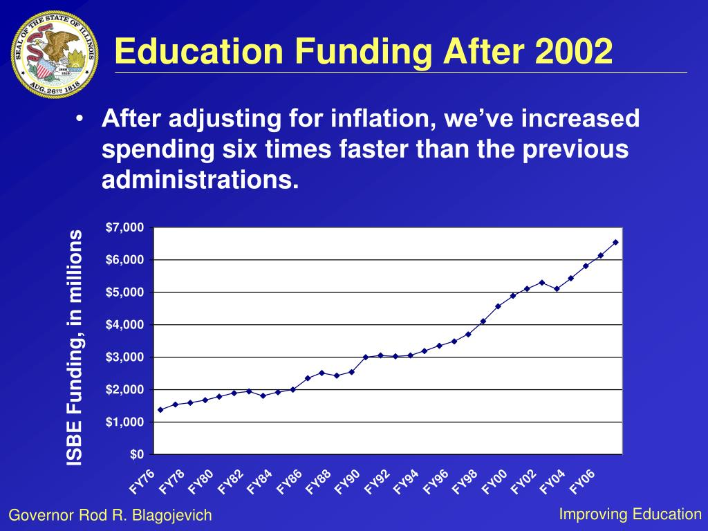 Education Funding After 2002