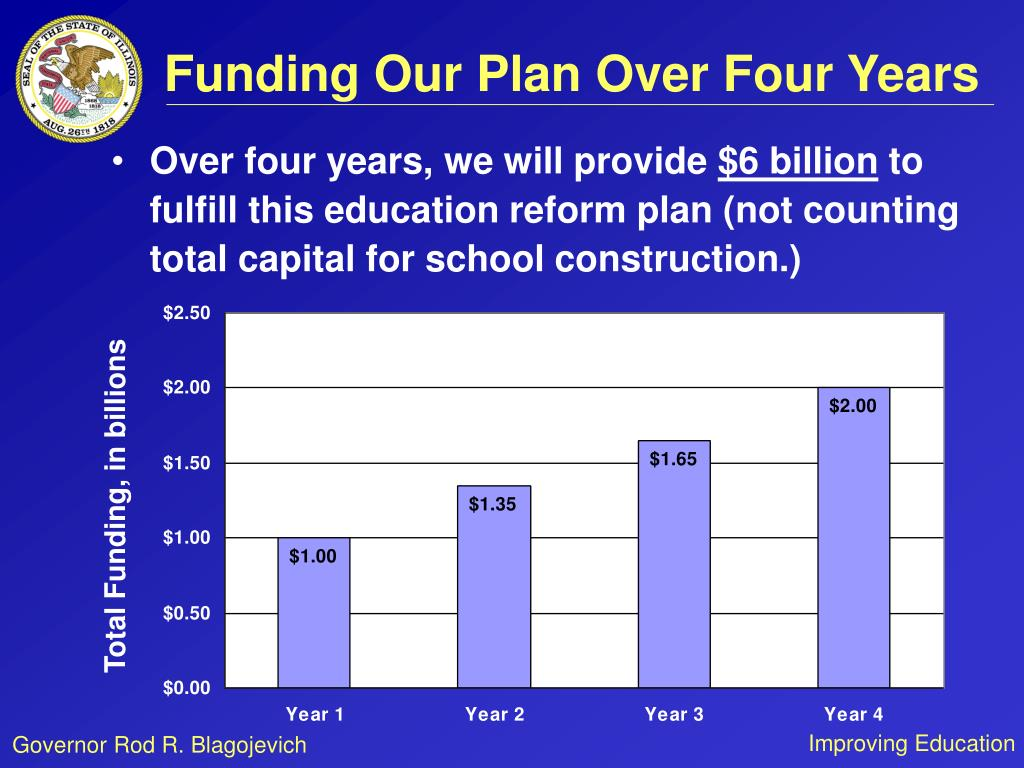 Funding Our Plan Over Four Years