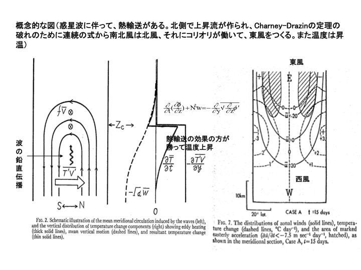 概念的な図(惑星波に伴って、熱輸送がある。北側で上昇流が作られ、