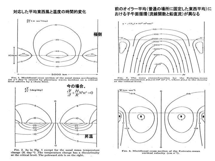前のオイラー平均(普通の場所に固定した東西平均)における子午面循環(流線関数と鉛直流)が異なる