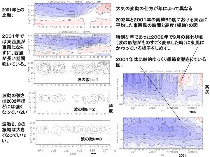 大気の変動の仕方が年によって異なる